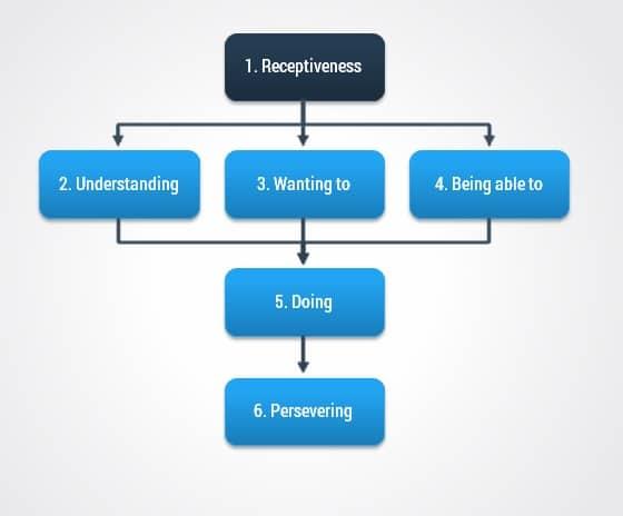 gedragsverandering-proces