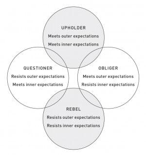 vier typen verwachtingsmanagers