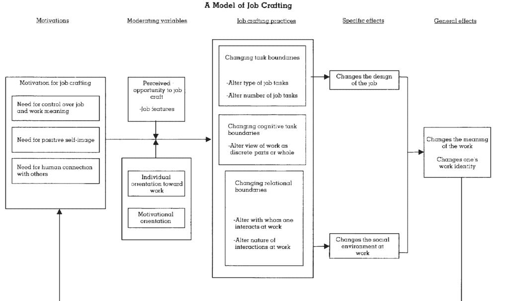 Job crafting diagram